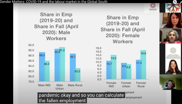 Gender Matters: COVID-19 and the labour market in the Global South