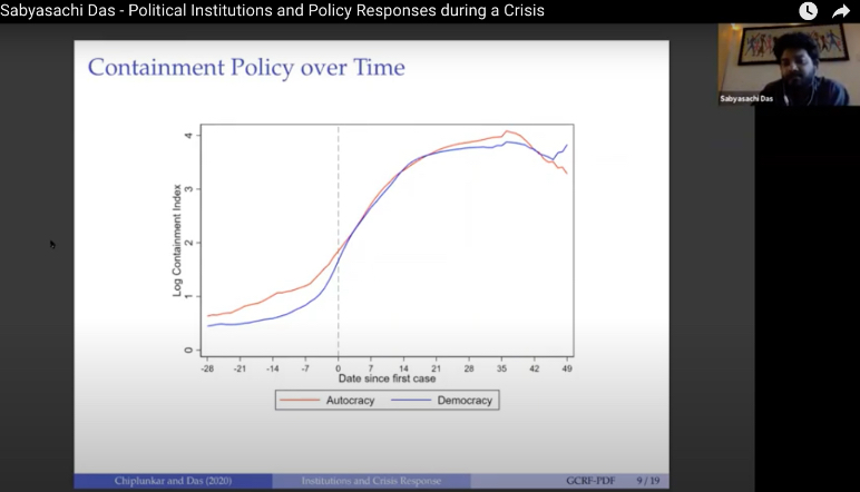 Political Institutions and Policy Responses during a Crisis