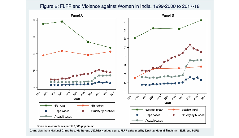Are Indian women quitting paid work because of increased sexual violence?
