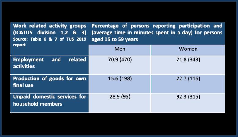 Measuring Work: Comparing Employment-Unemployment Surveys with Time Use Surveys