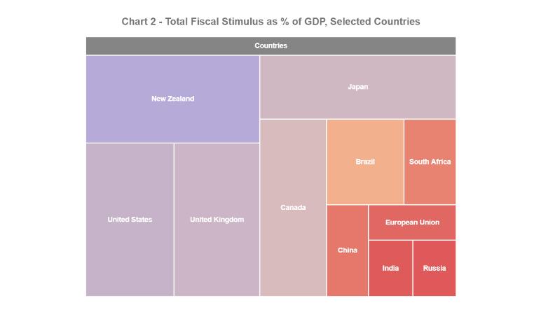 India's Budget 2021-22: A Passing Grade