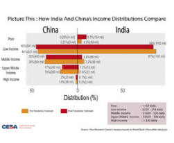 Picture This: How India and China's income distributions compare