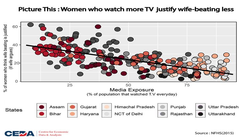 Picture This : Women who watch more TV justify wife-beating less