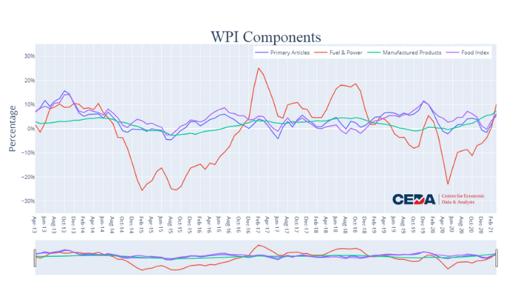 WPI Inflation: A Jump Fueled by Low Base