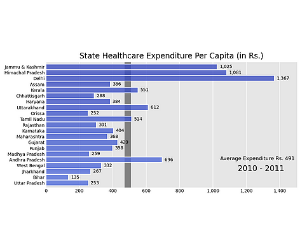 Picture This: How much do states spend on healthcare?