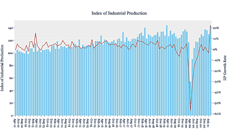 Industrial Production: Covid only made a bad situation worse