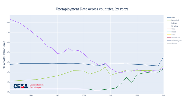 Picture This: India's unemployment rate in 2020 highest since 1991