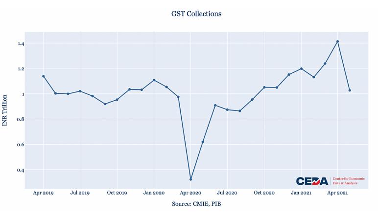 CEDA EcoMeter: Under Covid's shadow, economy hits a snag