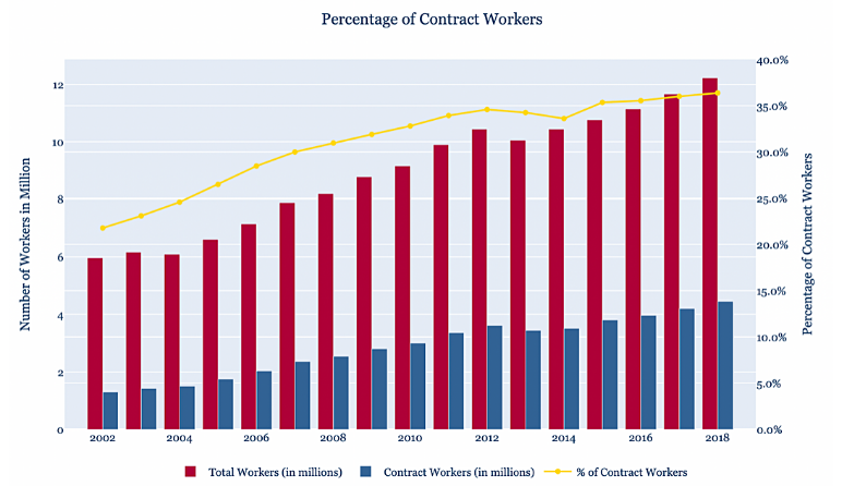 India's Industrial Sector: The Rise of the Contract Worker
