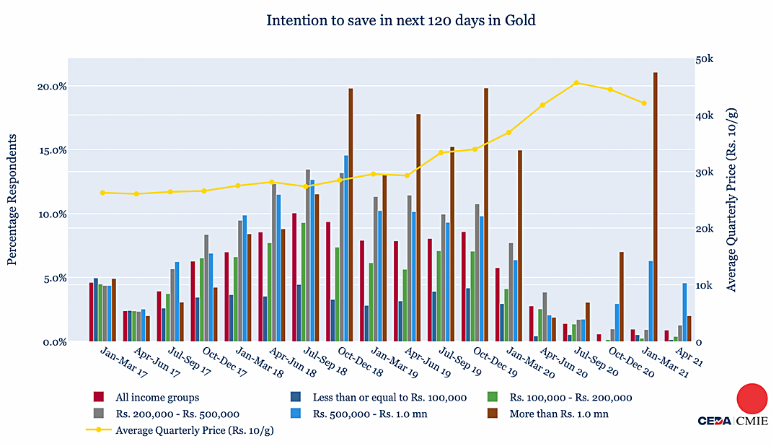 Gold, real-estate or business: How do households intend to save?