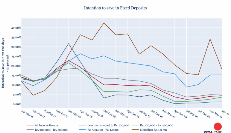 CEDA-CMIE Bulletin: How households intend to save – Part 2