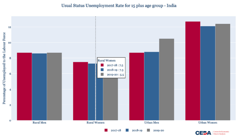 Periodic Labour Force Survey 2019-20: What does it tell us?