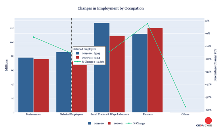 Covid and jobs: The salaried, younger workers, and women suffered more