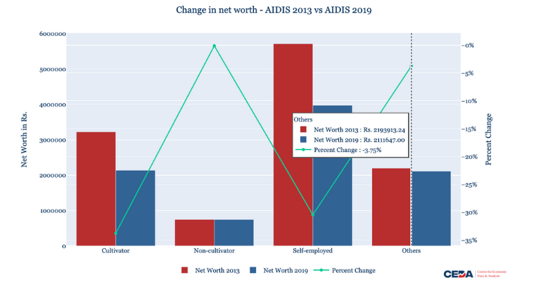 AIDIS 2019: Lower assets and higher indebtedness for Indian households