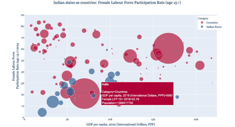 Picture This: If Indian States Were Countries – Female LFPR